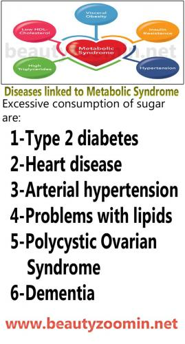 Diseases linked to Metabolic Syndrome