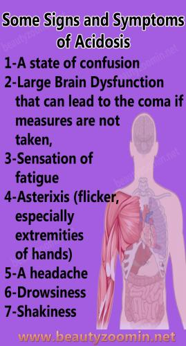 Some Signs and Symptoms of Acidosis