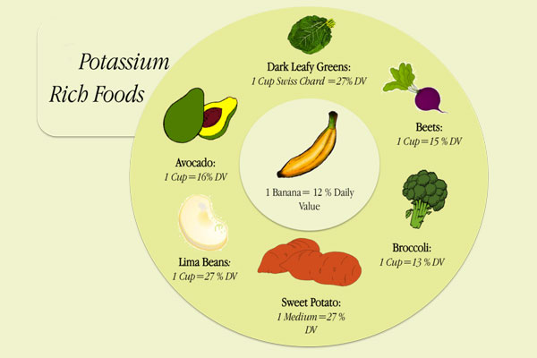 Eat More Potassium-Rich Foods