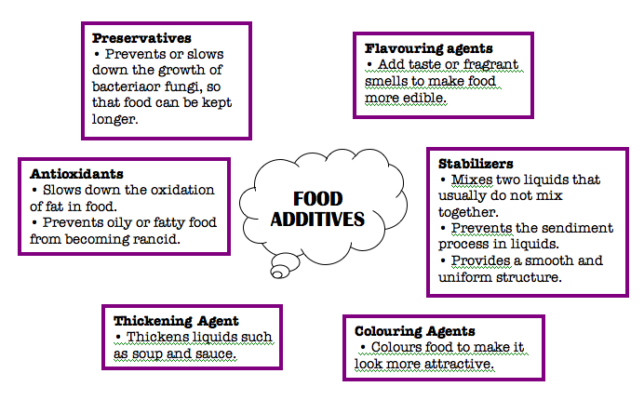 Additive in foods