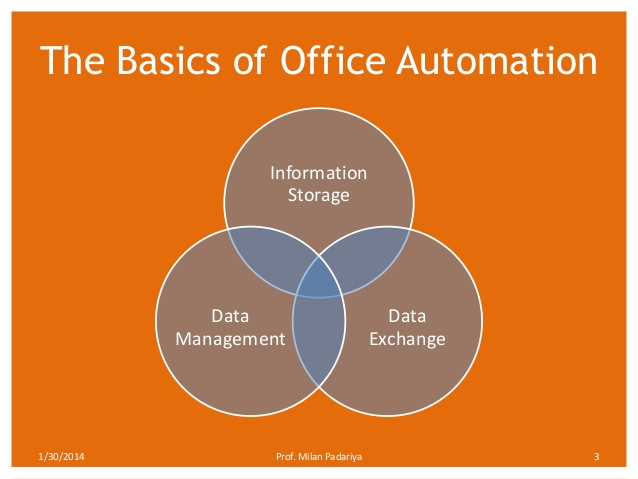 office automationsystem